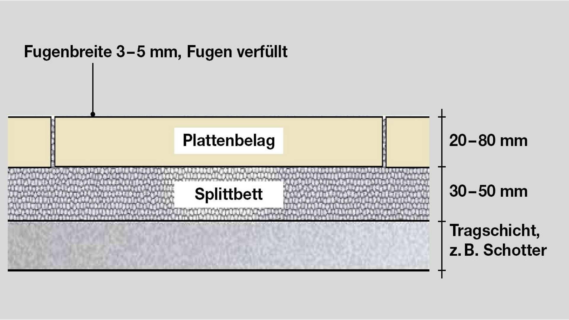 Verlegeformen von Terrassenplatten - Ungebundene Bauweise