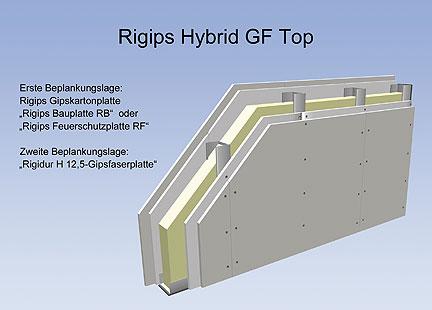 Saint-Gobain Rigips GmbH