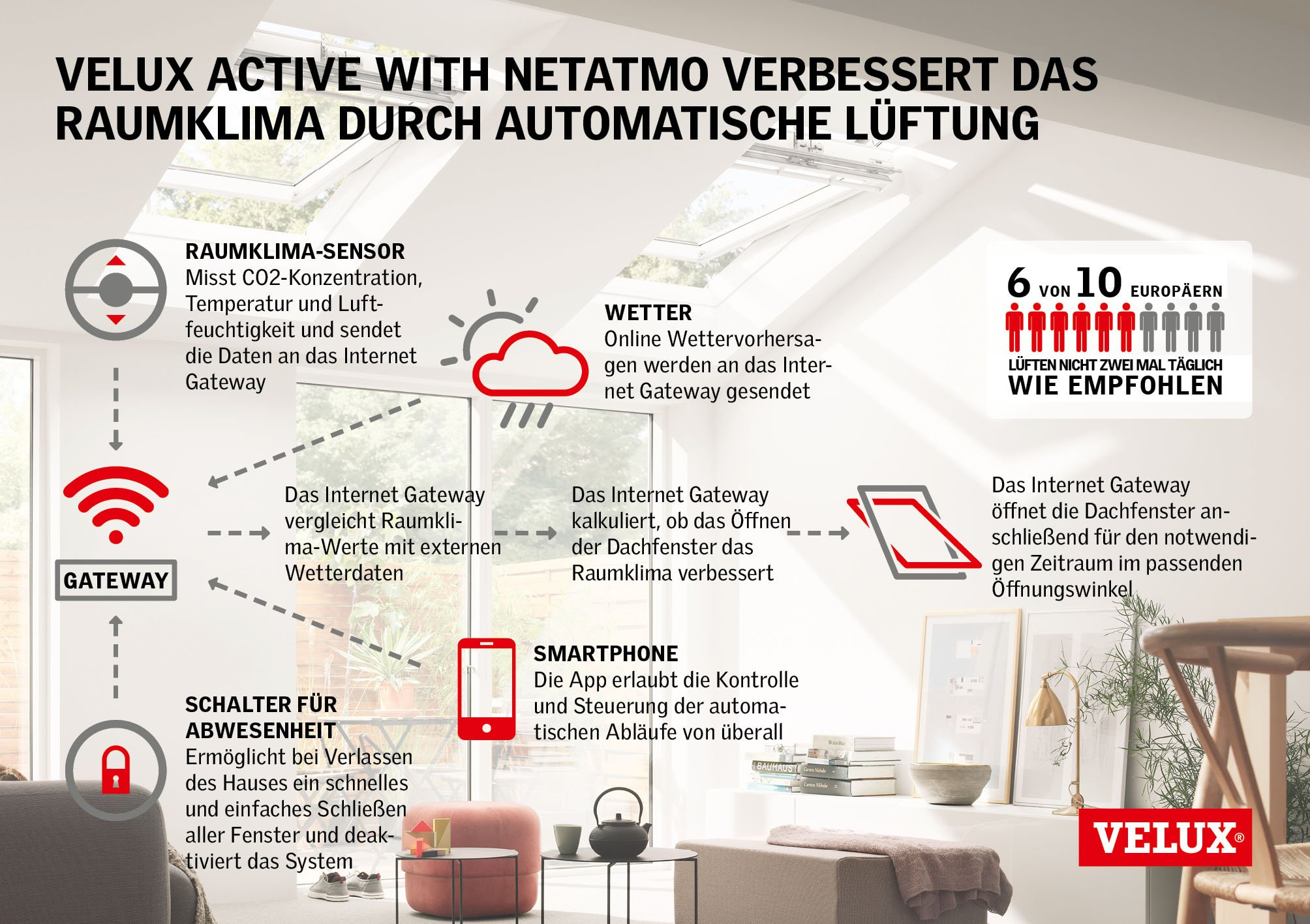 Velux Active Lueftung