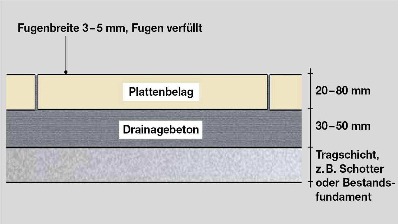 Verlegeformen von Terrassenplatten - Gebundene Bauweise