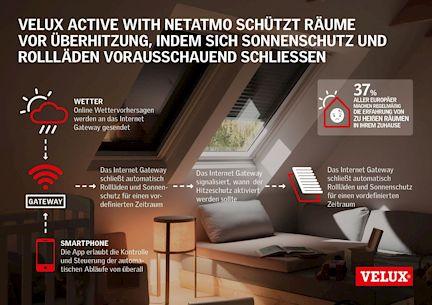 Velux Active Hitze
